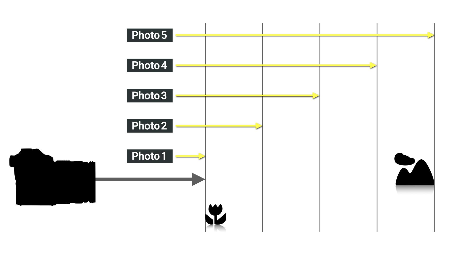 Illustration showing Focus Bracketing process